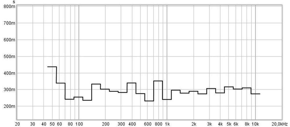 misurazione acustica dopo il trattamento (2)