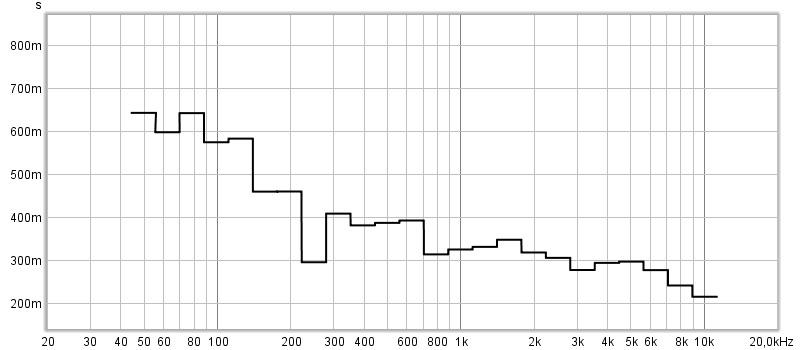 Akustische Messungen Nachhallzeit
