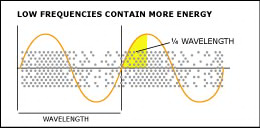 Berechnung der Viertelwellenlänge-akustik absorber