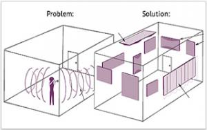 akustische Probleme und Lösungen