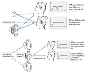 Koaxial-Technologie