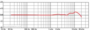 ksm44a-Mikrofon-Diagramm