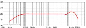 tlm-102-mikrofon-diagramm