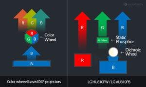 Log-Projektor-Laser-System