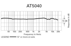 at5040-Mikrofon-Diagramm