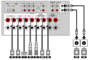 RX-V6A-Verstärker-Eingänge Ausgänge
